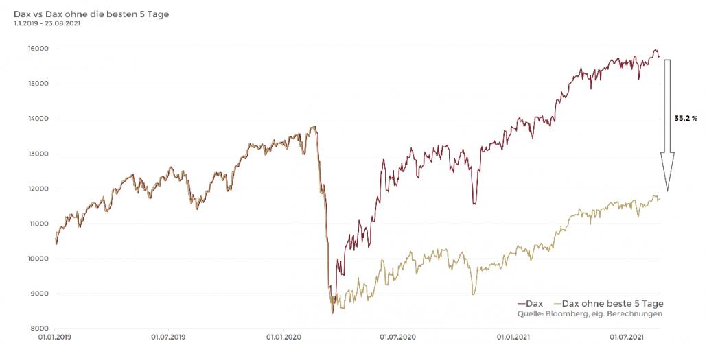 Market Timing DAX